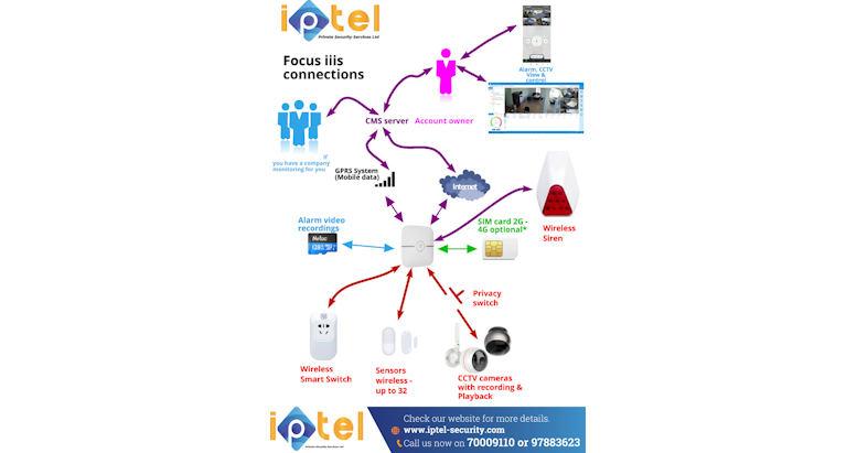 Focus iiis connections 1 r